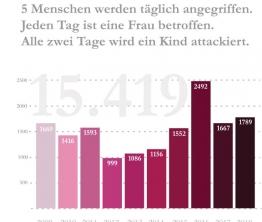 Betroffene rechter, rassistischer und antisemitischer Gewalt 2018 in den ostdeutschen Bundesländern und Berlin